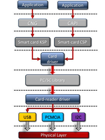 Communication flow to a smart card