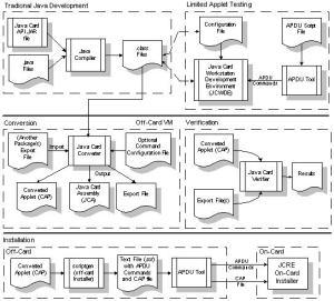 JavaCard, Global Platform and SIM vulnerabilities
