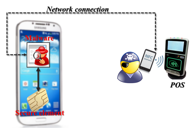 Remote-relay attack from SE-equipped phone to merchant POS