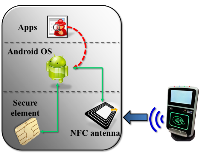Naive view of NFC and secure element connection.