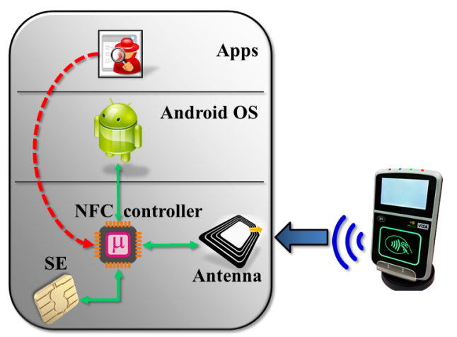 Secure element connection with NFC controller