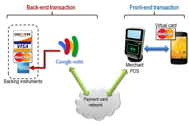 Proxying NFC transactions with a virtual card