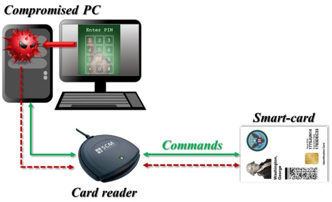 Smart-card meets hostile PC