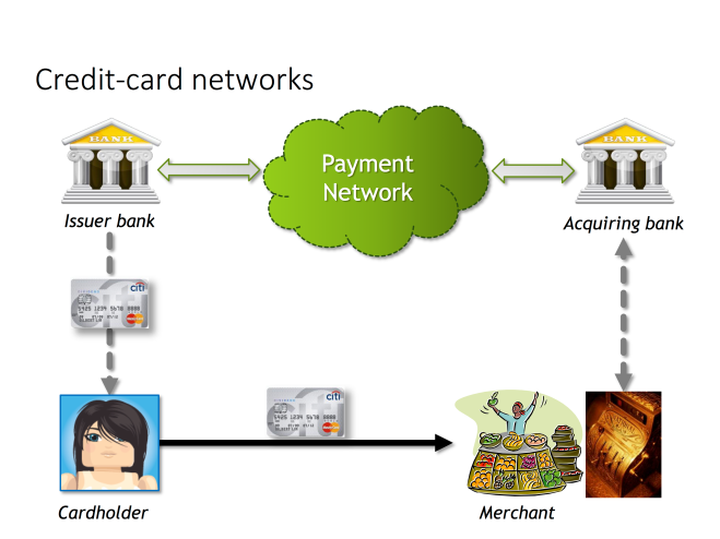 Roles in payment network