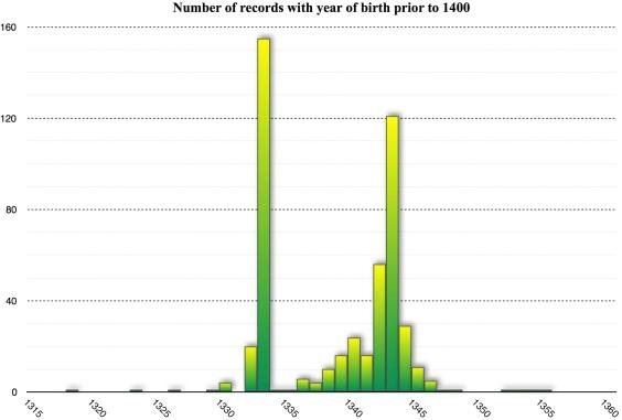 CitizenDB_birth_year_1360.jpg