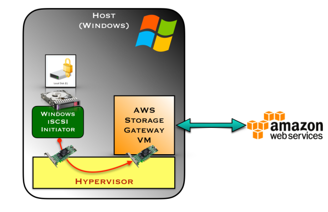 Local_VM_for_AWS_storage.001.png